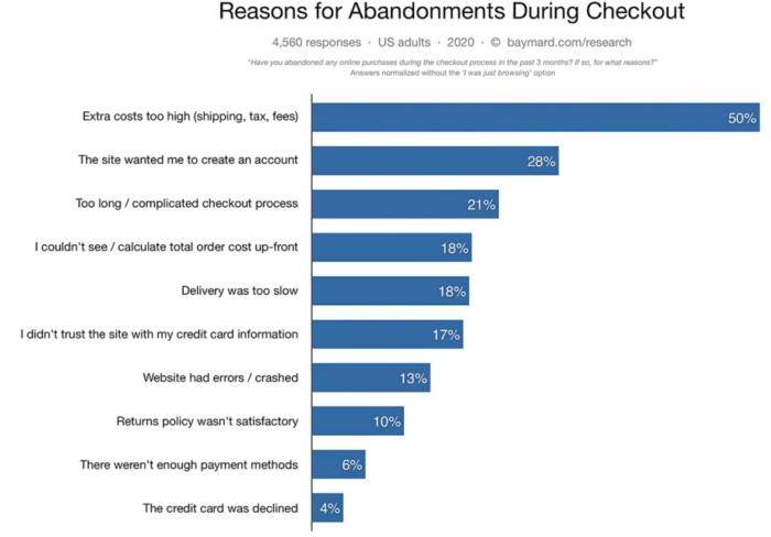 e-commerce cart abandonment