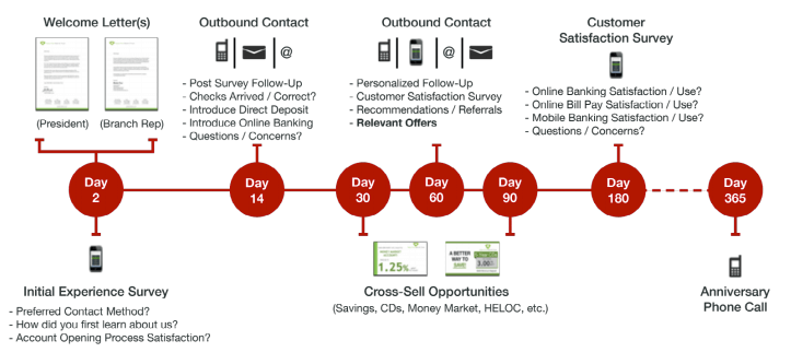 Customer onboarding crm financial services