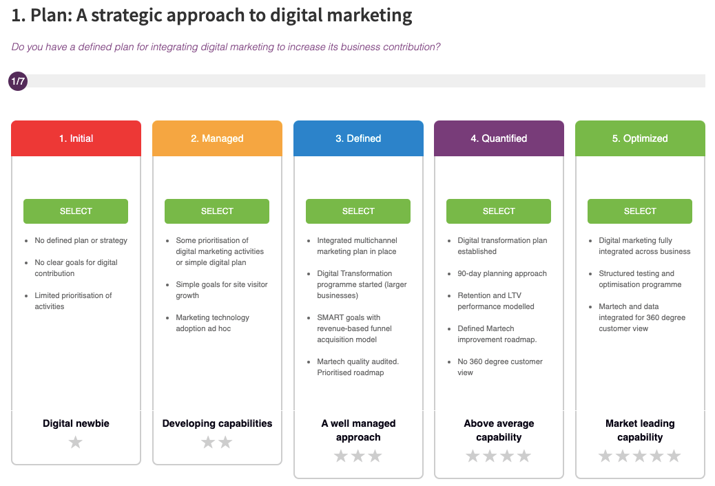 E-commerce digital marketing strategy and planning