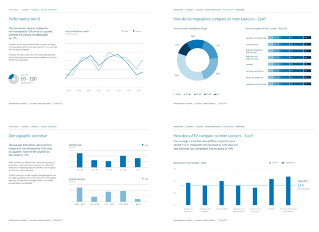 Financial services CRM dashboard example