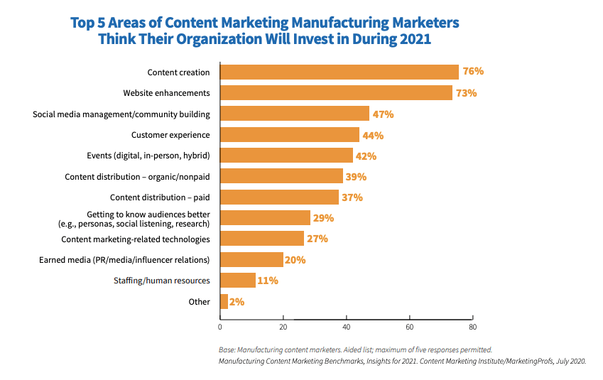 How to market a manufacturing company by implementing content marketing