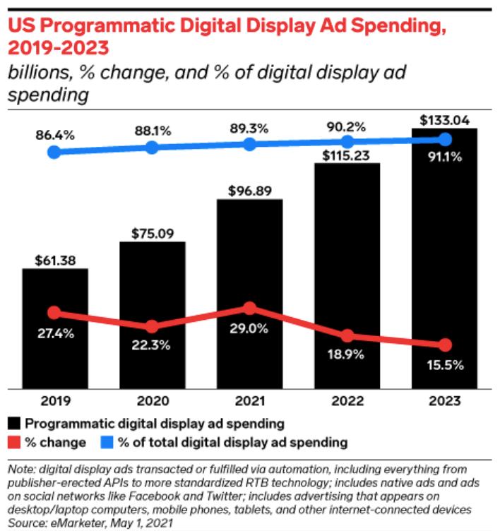 Programmatic ad spend