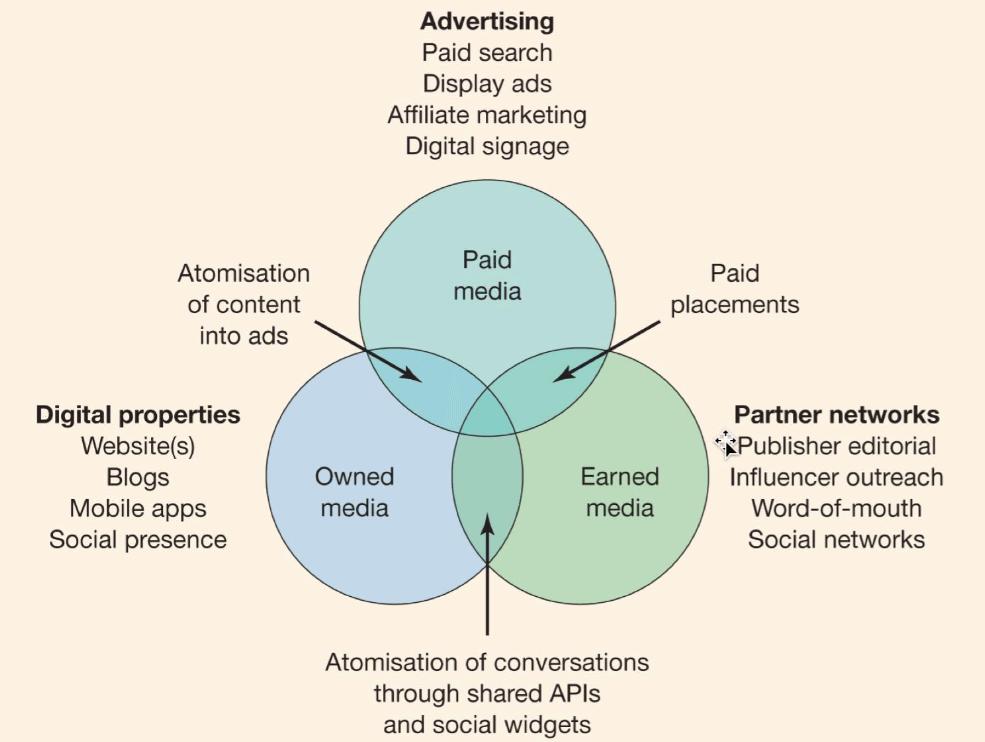Tech media marketing for reach