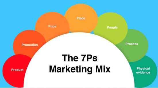 E-commerce marketing mix