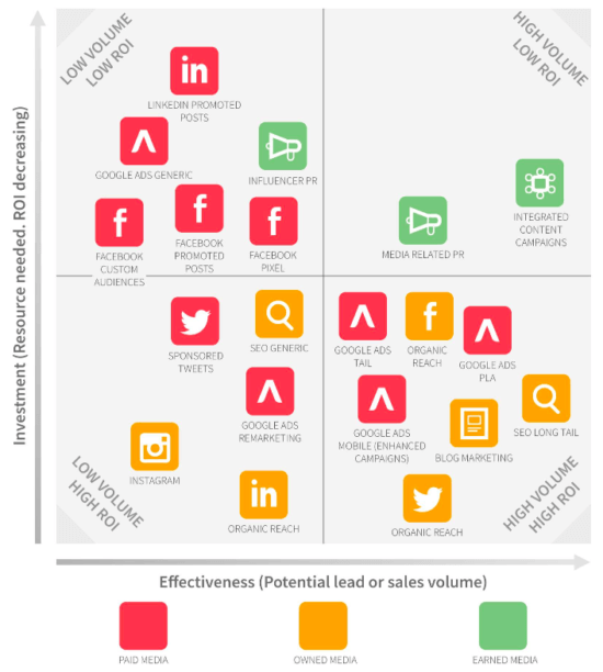 e-commere digital marketing channels