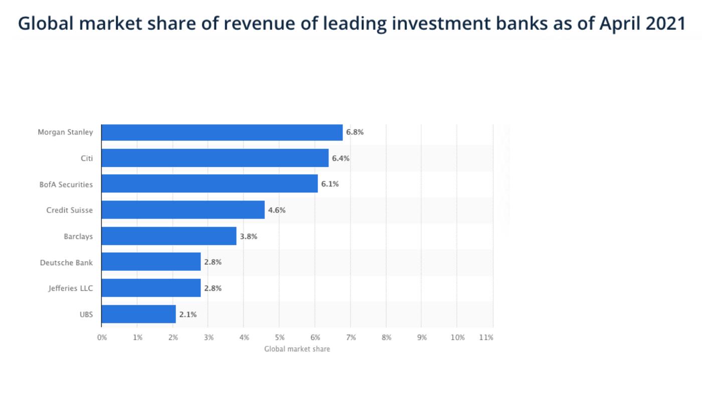 Investment banks global market share April 2021