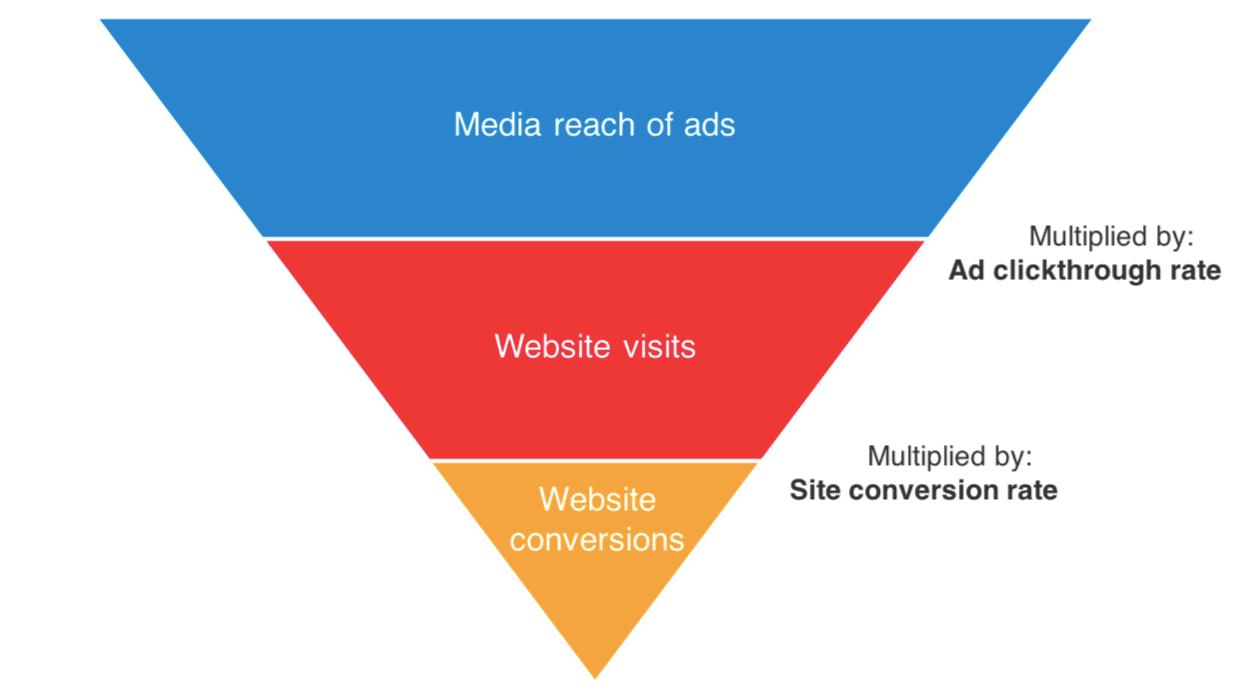 Programmatic advertising funnel