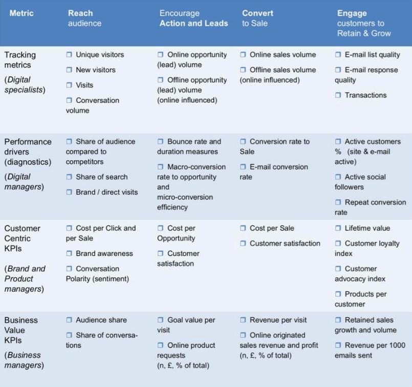Strategic analysis benchmarking