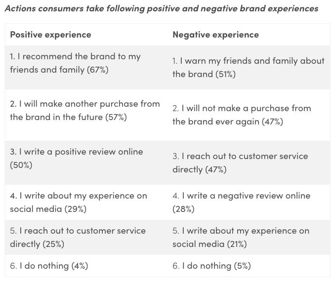 social media trends consumer insights