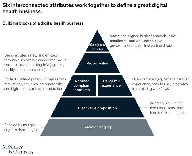 Digital health business