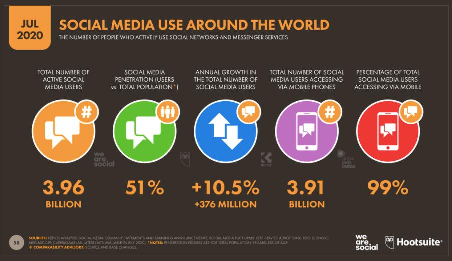 Digital media global use