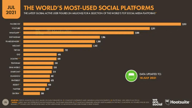 Global social media research platforms