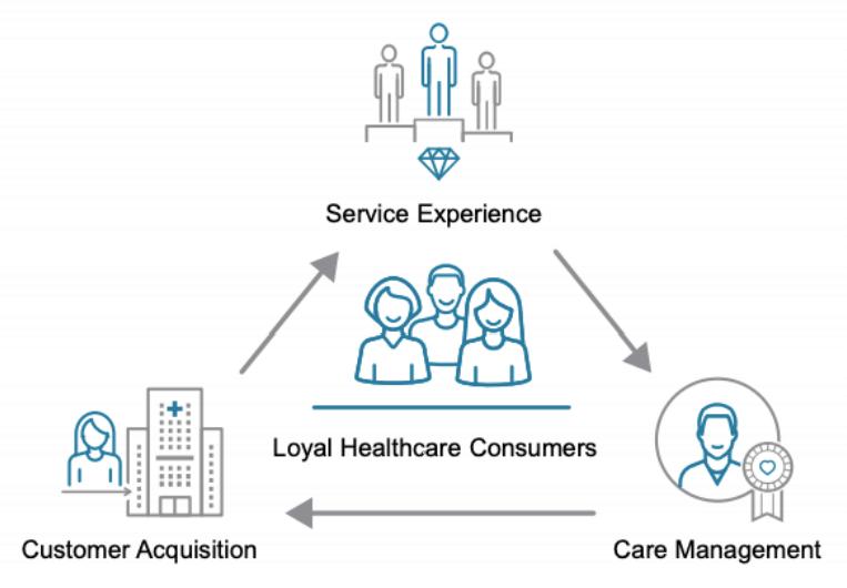Healthcare customers