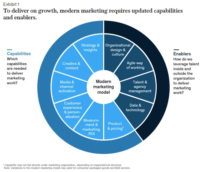 Healthcare marketing capabilities