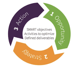 Opportunity Strategy Action