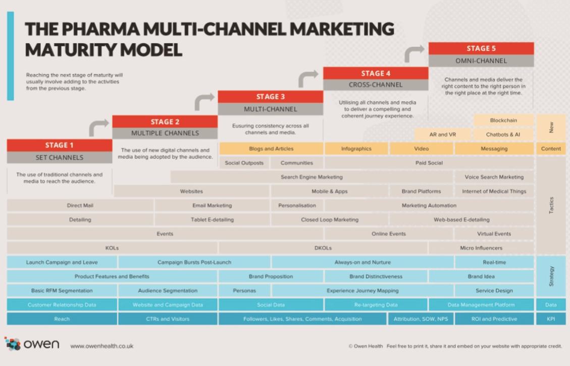Pharma multi-channel