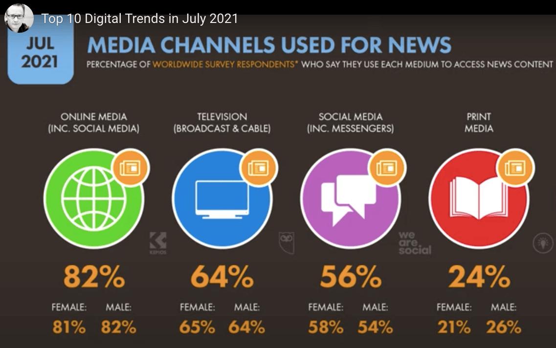 Digital marketing trends July 2021