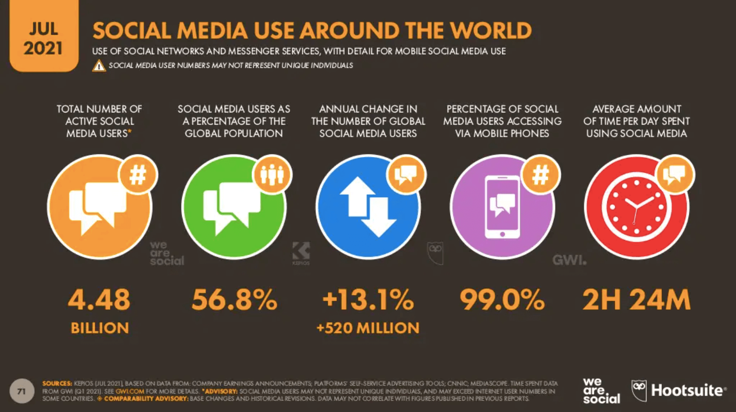 Global social media statistics research summary [updated 20]