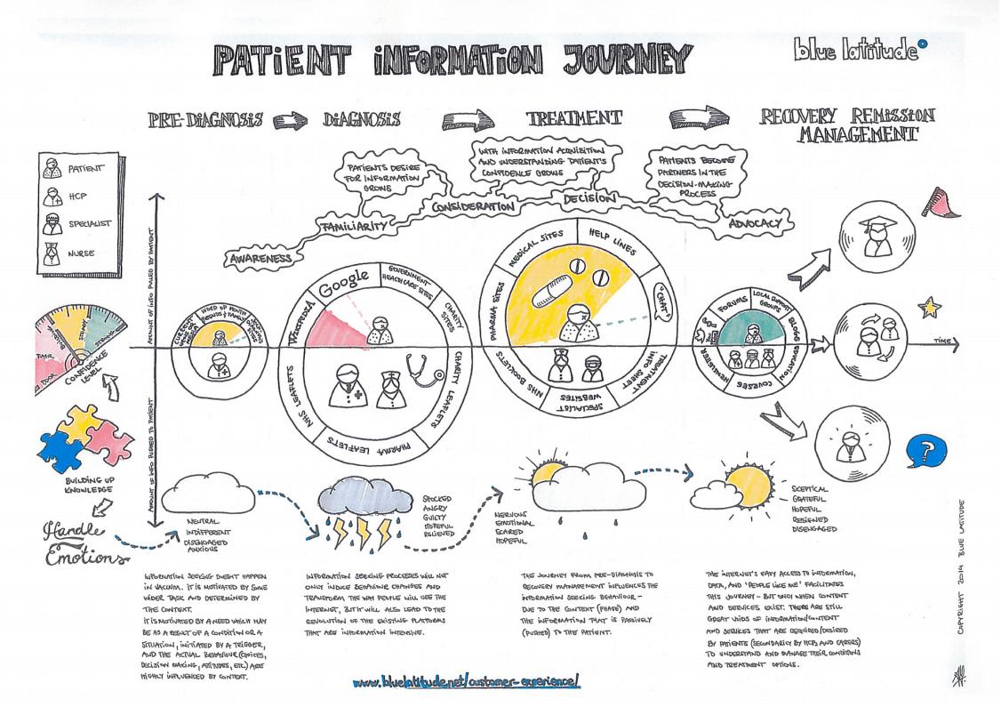 Healthcare patient content information journey