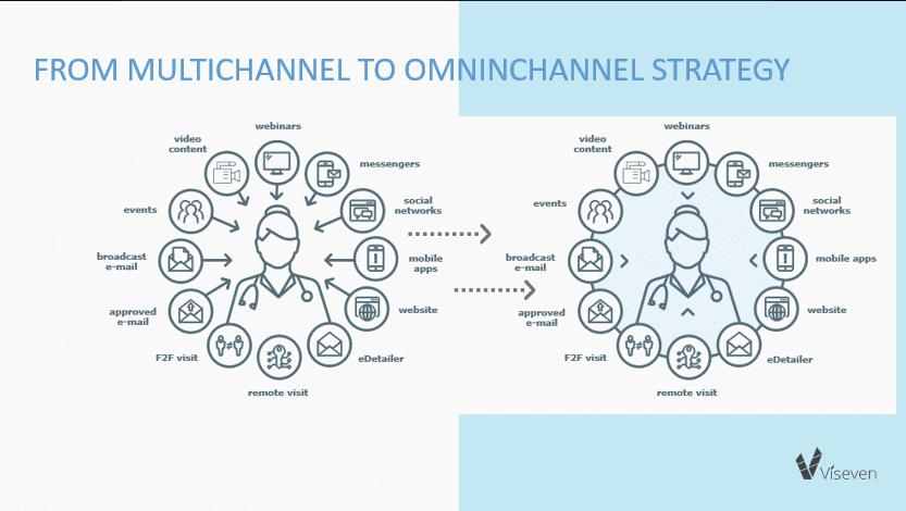 Multichannel Omnichannel wearable healthcare