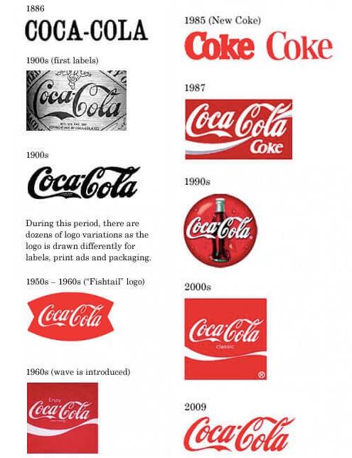 Coca-Cola-brand-development