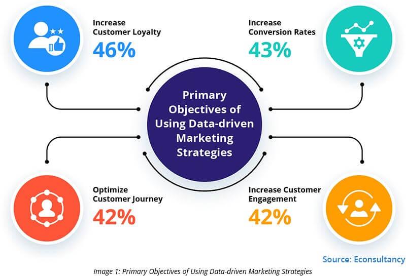 Data-driven e-commerce marketing strategies