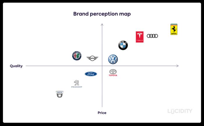 brand identity market map