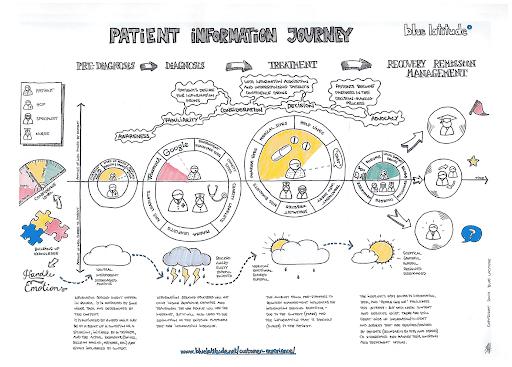 patient information journey