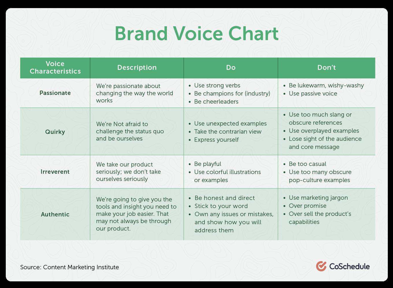 brand voice chart