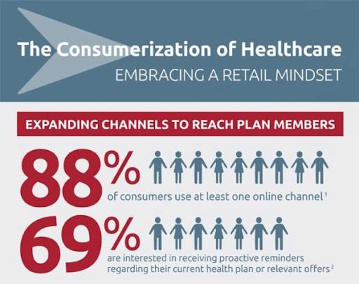 Consumeration of healthcare