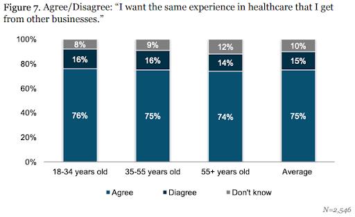 Healthcare marketing experience